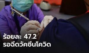 โพลเผย!! คนไทยแห่จองฉีดวัคซีนโควิดรอฉีดกว่า 40%